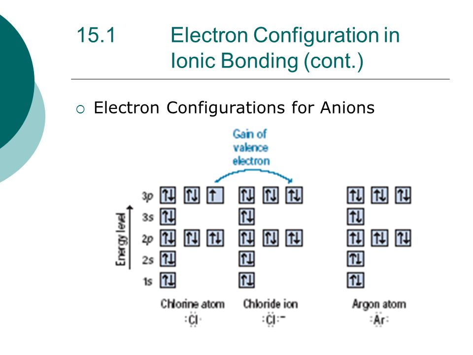 Chapter 15 – Ionic Bonding and Ionic Compounds - ppt download
