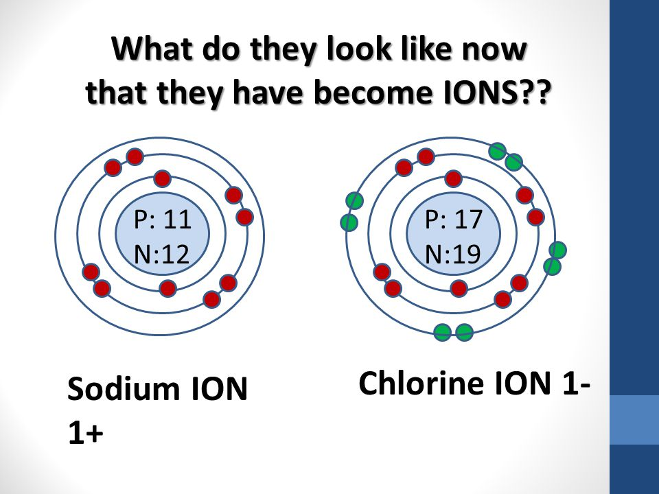 What do they look like now that they have become IONS