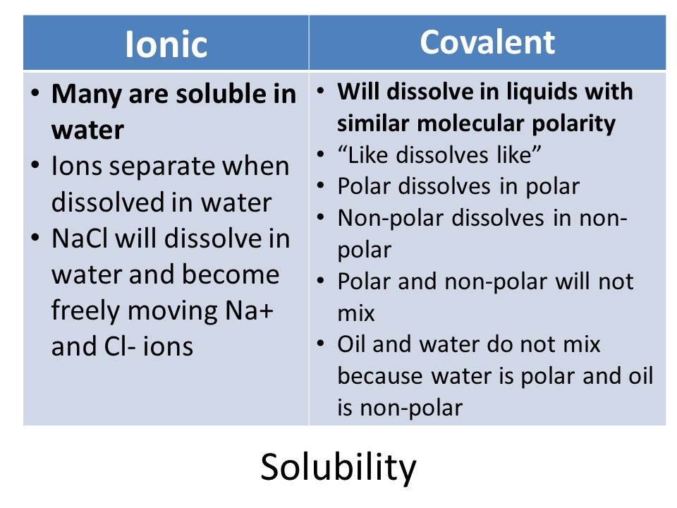 Ionic Solubility Covalent Many are soluble in water