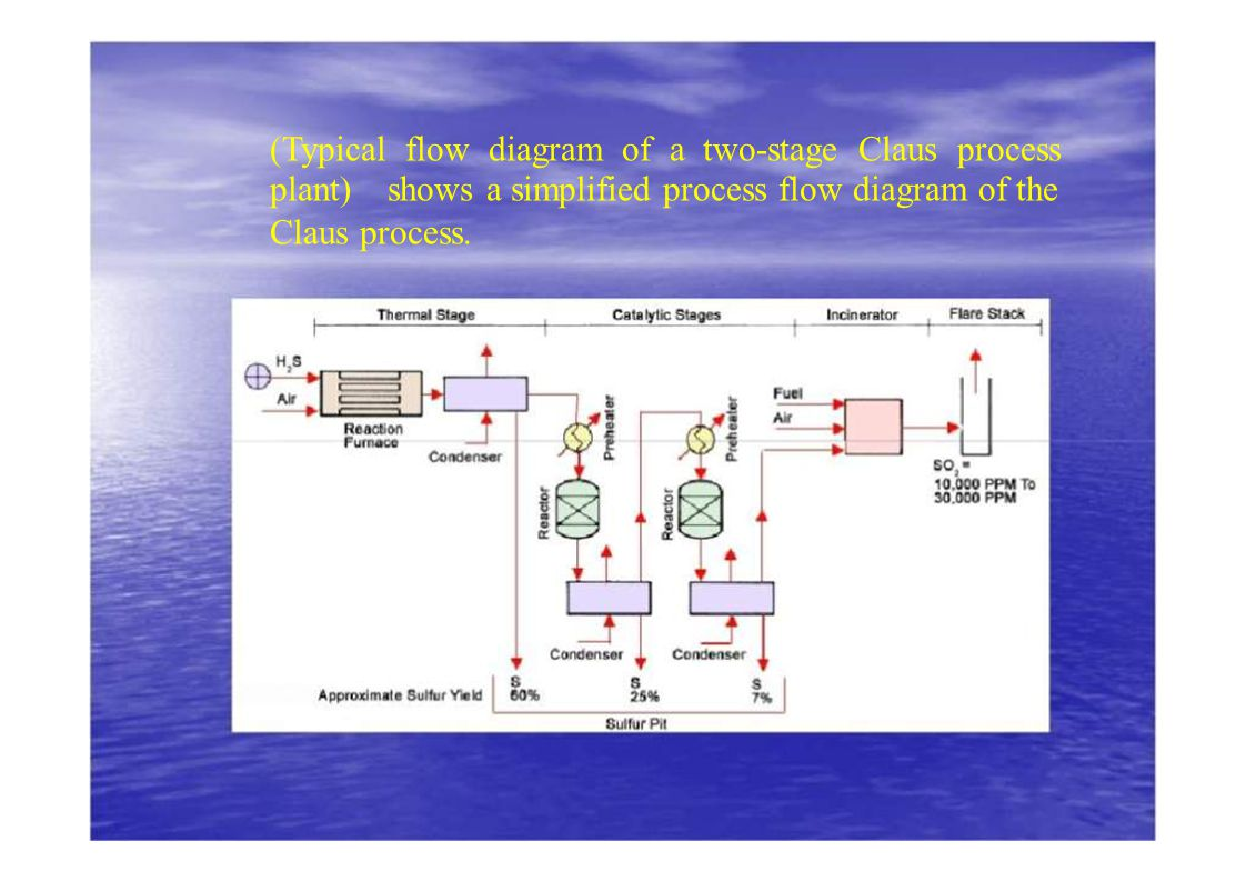 wrg 0721] process flow diagram gtl plant(typical flow diagram of a two stage claus process