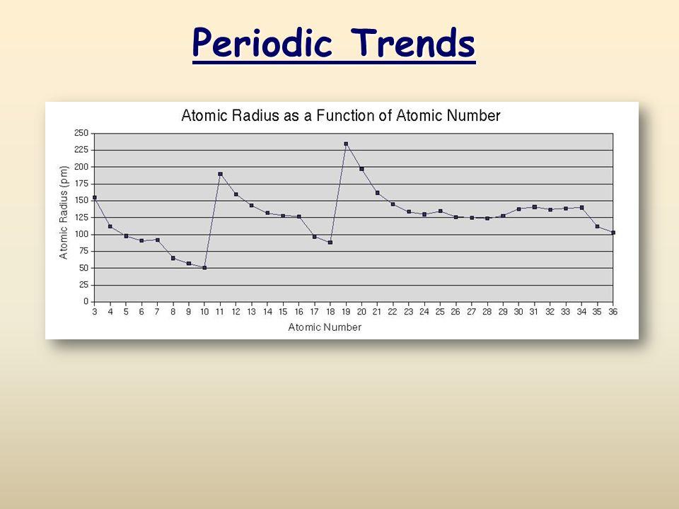 Elegant 1 Periodic Trends