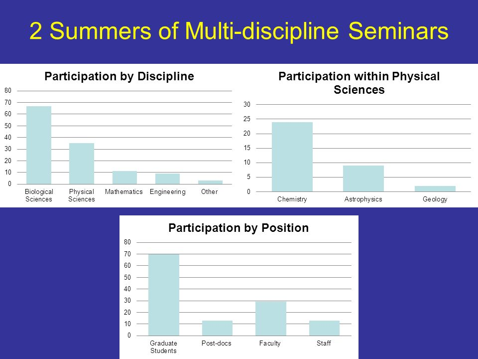 2 Summers of Multi-discipline Seminars