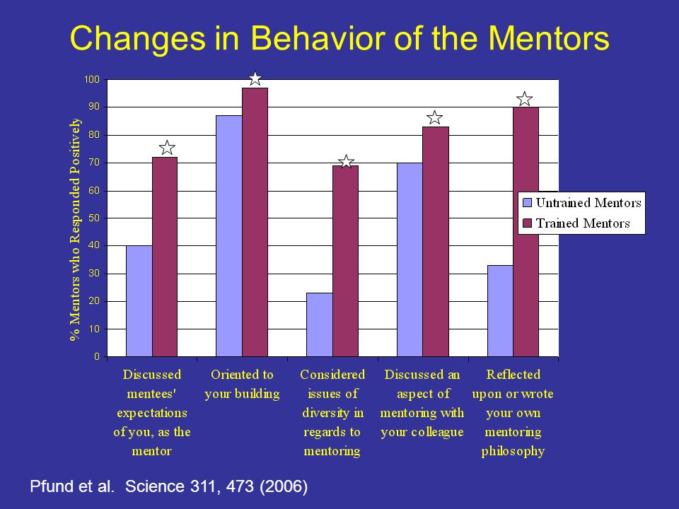 Changes in Behavior of the Mentors