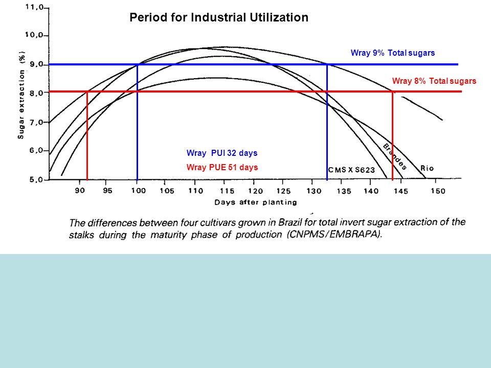 Period for Industrial Utilization