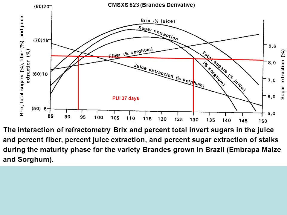 Brix, total sugars (%), fiber (%), and juice extraction (%)