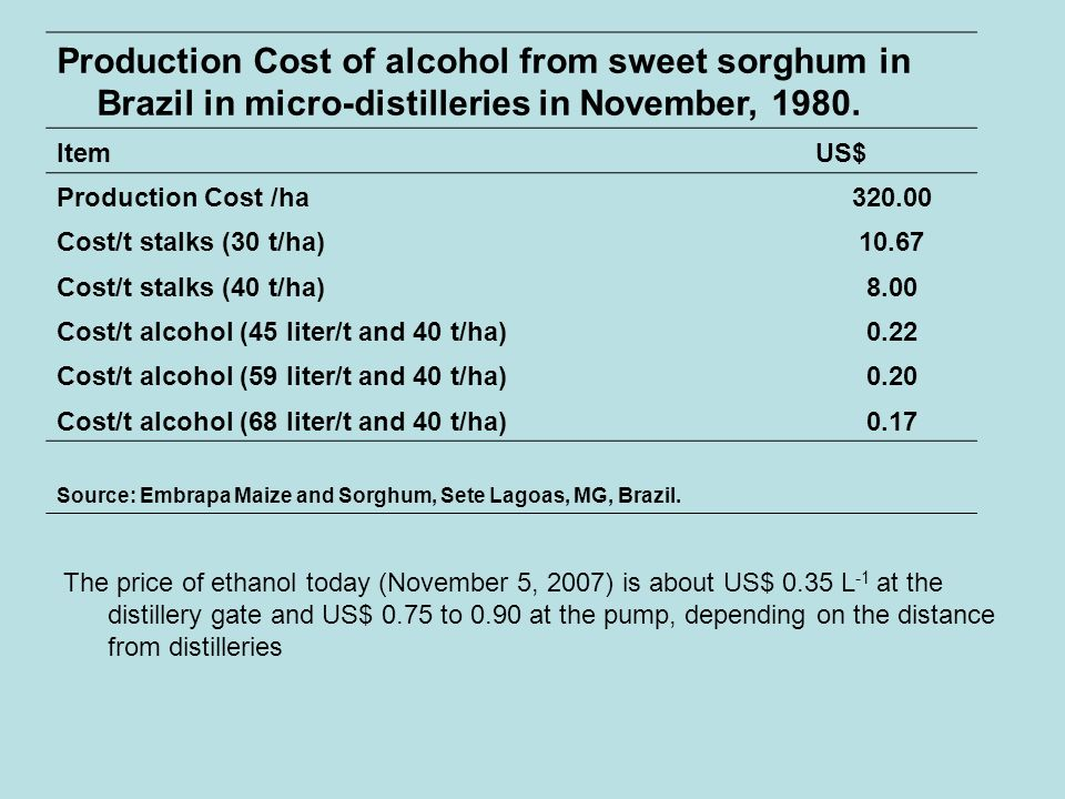 Production Cost of alcohol from sweet sorghum in Brazil in micro-distilleries in November, 1980.