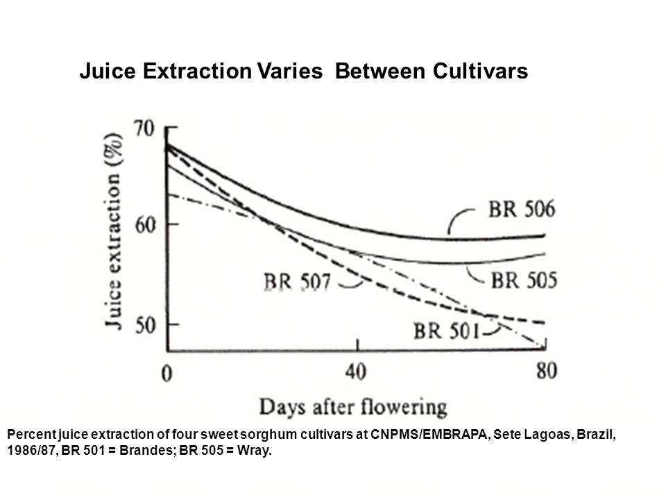 Juice Extraction Varies Between Cultivars