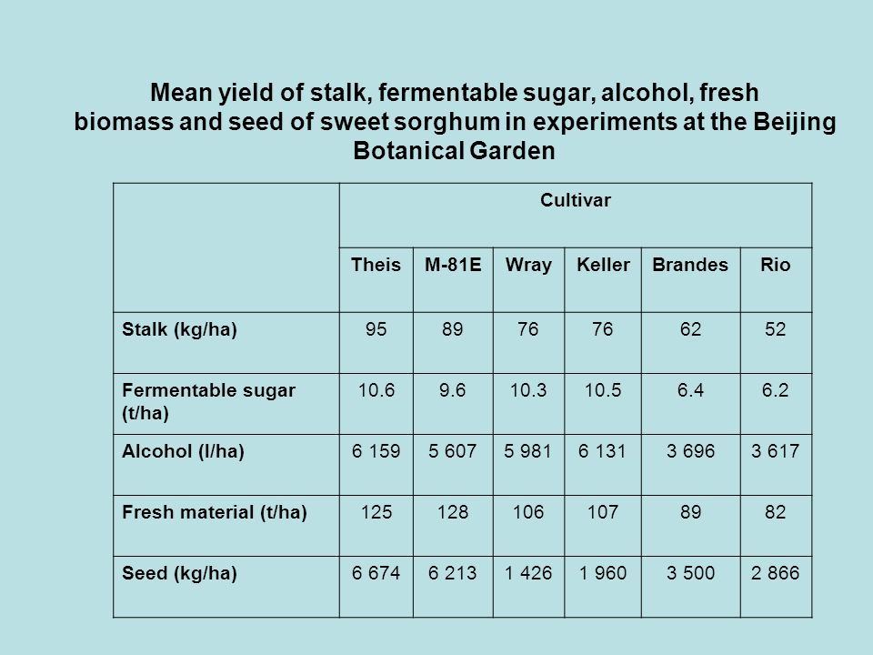 Mean yield of stalk, fermentable sugar, alcohol, fresh