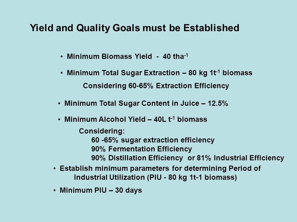 Yield and Quality Goals must be Established