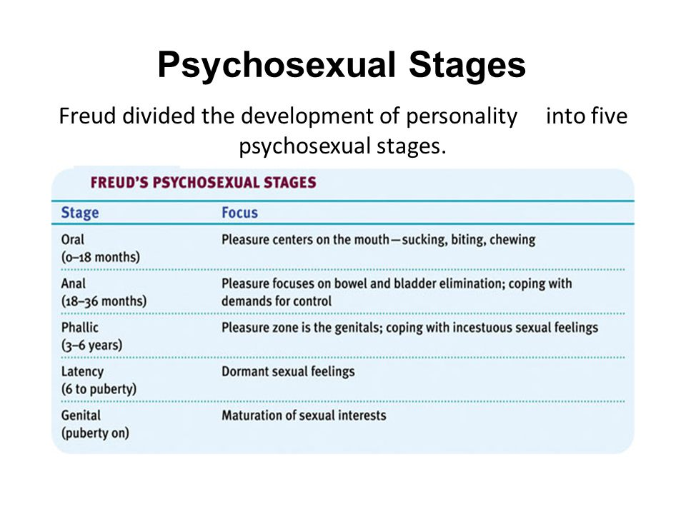 Describe freuds five psychosexual stages