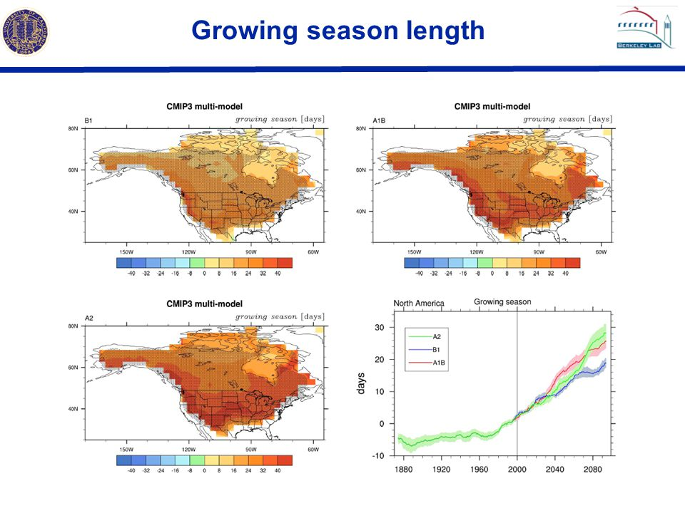 Growing season length