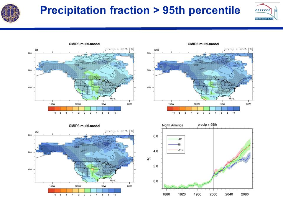Precipitation fraction > 95th percentile