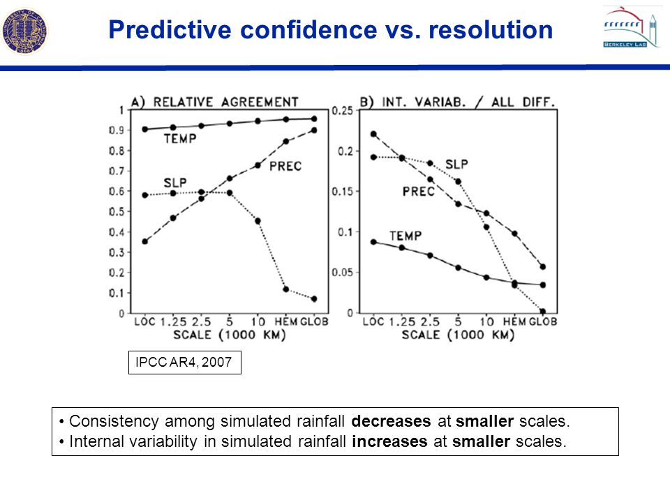 Predictive confidence vs. resolution