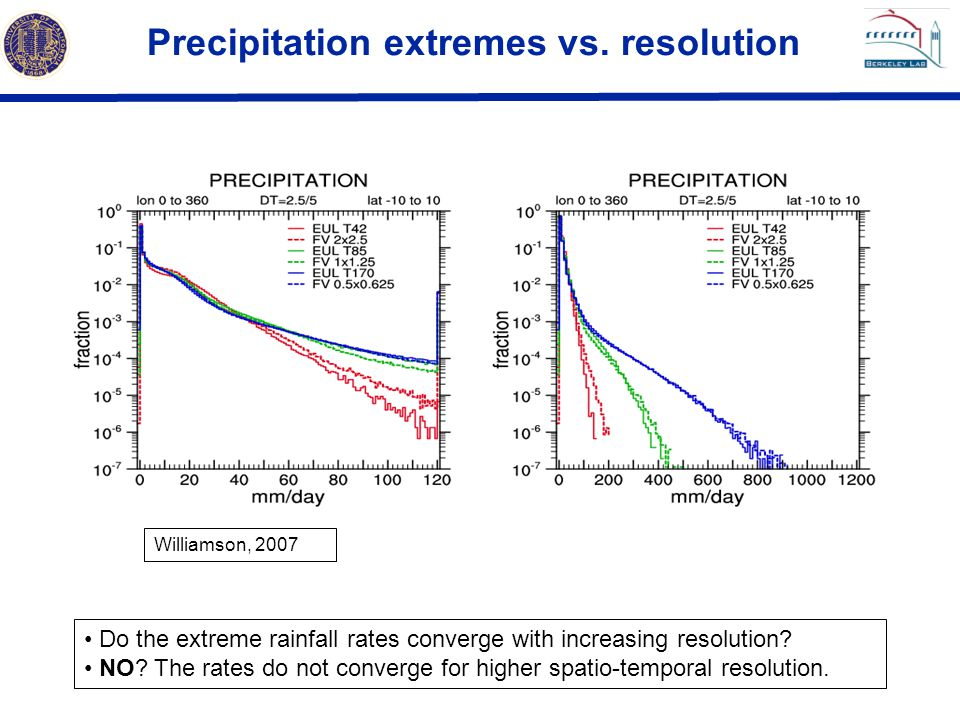Precipitation extremes vs. resolution