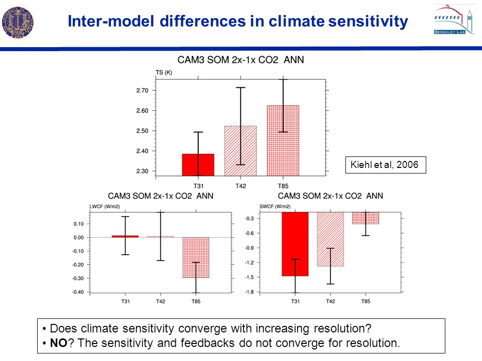 Inter-model differences in climate sensitivity