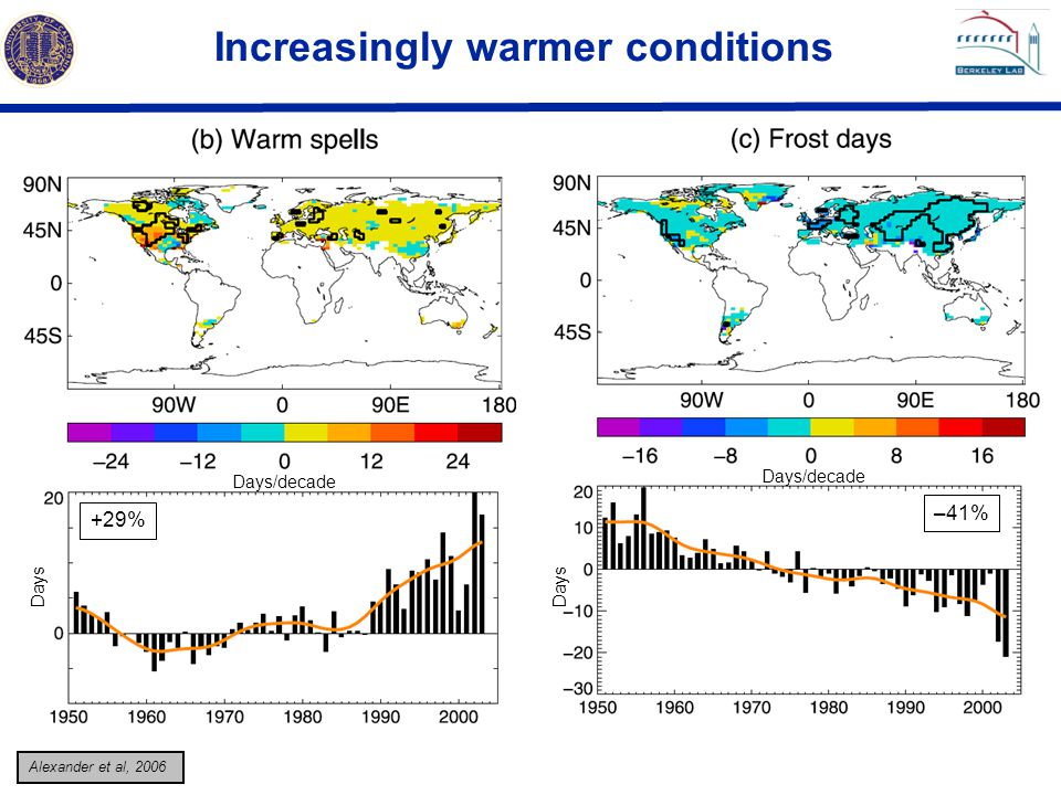 Increasingly warmer conditions