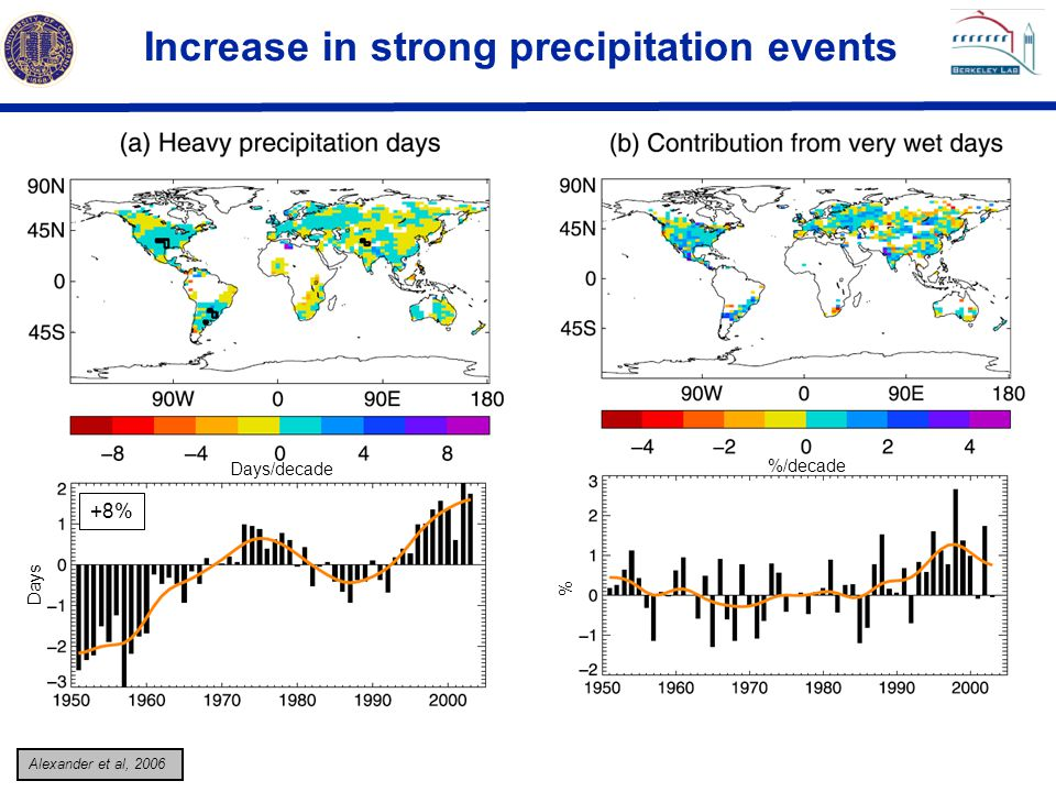 Increase in strong precipitation events
