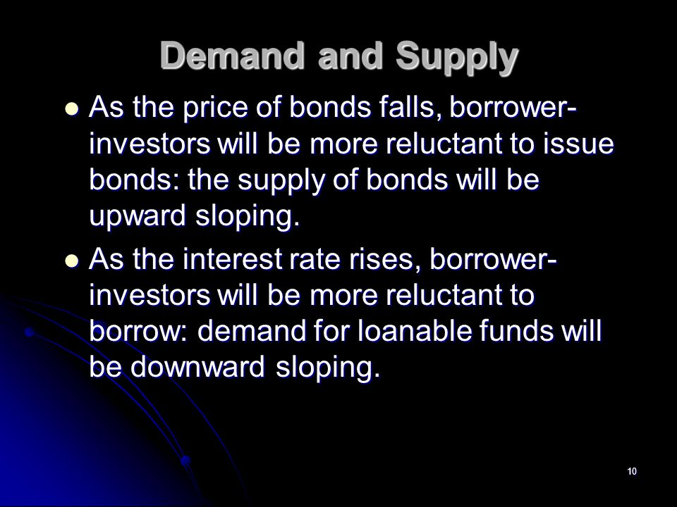 Demand and Supply As the price of bonds falls, borrower-investors will be more reluctant to issue bonds: the supply of bonds will be upward sloping.