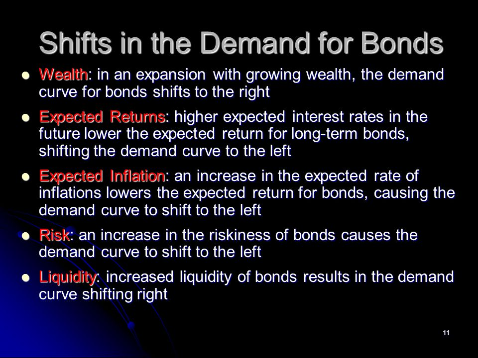 Shifts in the Demand for Bonds