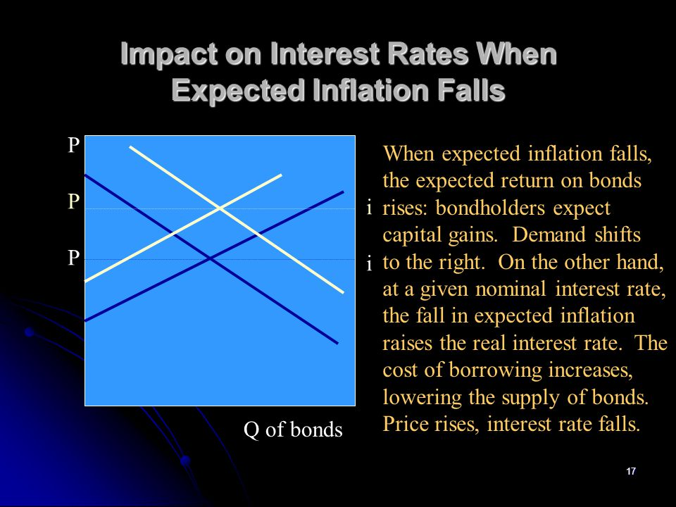 Impact on Interest Rates When Expected Inflation Falls