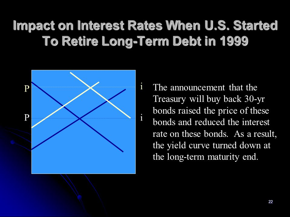 Impact on Interest Rates When U. S
