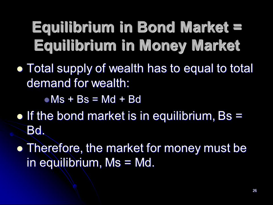 Equilibrium in Bond Market = Equilibrium in Money Market