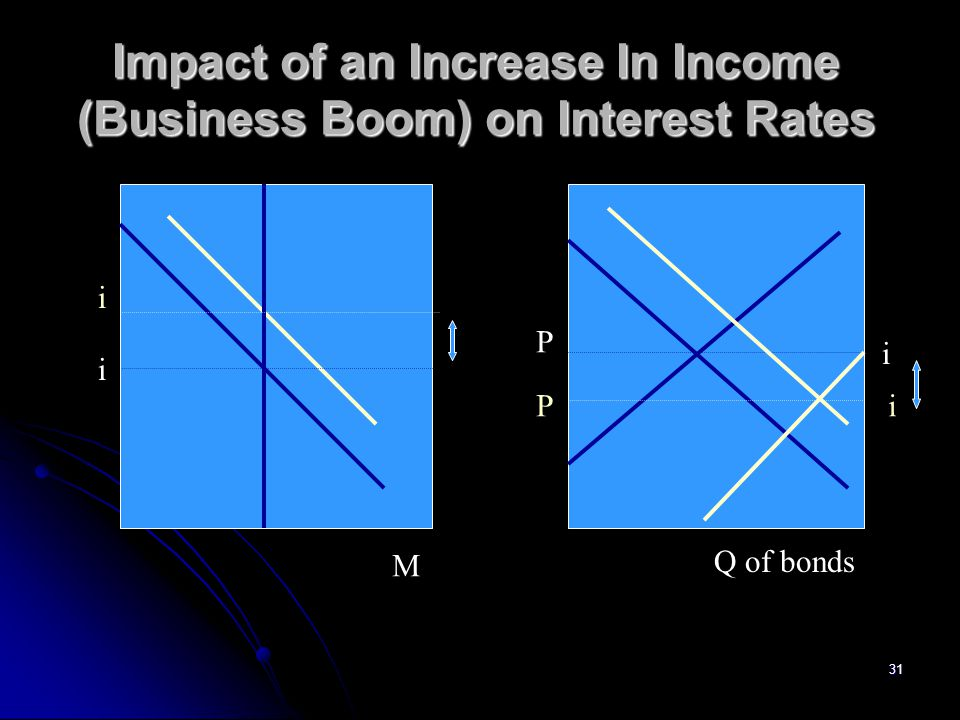 Impact of an Increase In Income (Business Boom) on Interest Rates