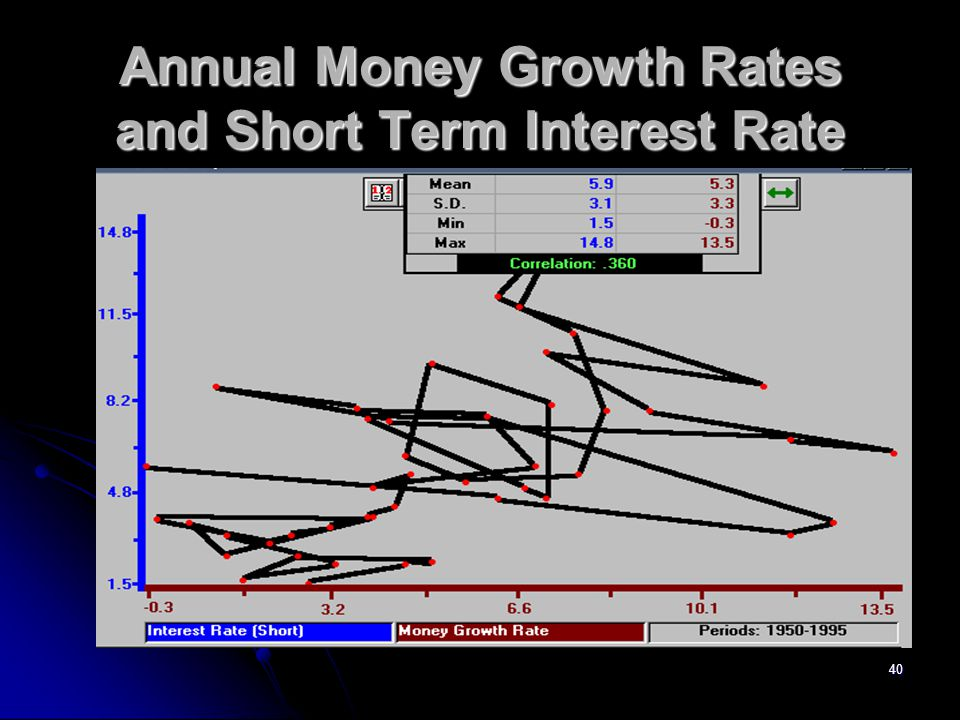 Annual Money Growth Rates and Short Term Interest Rate