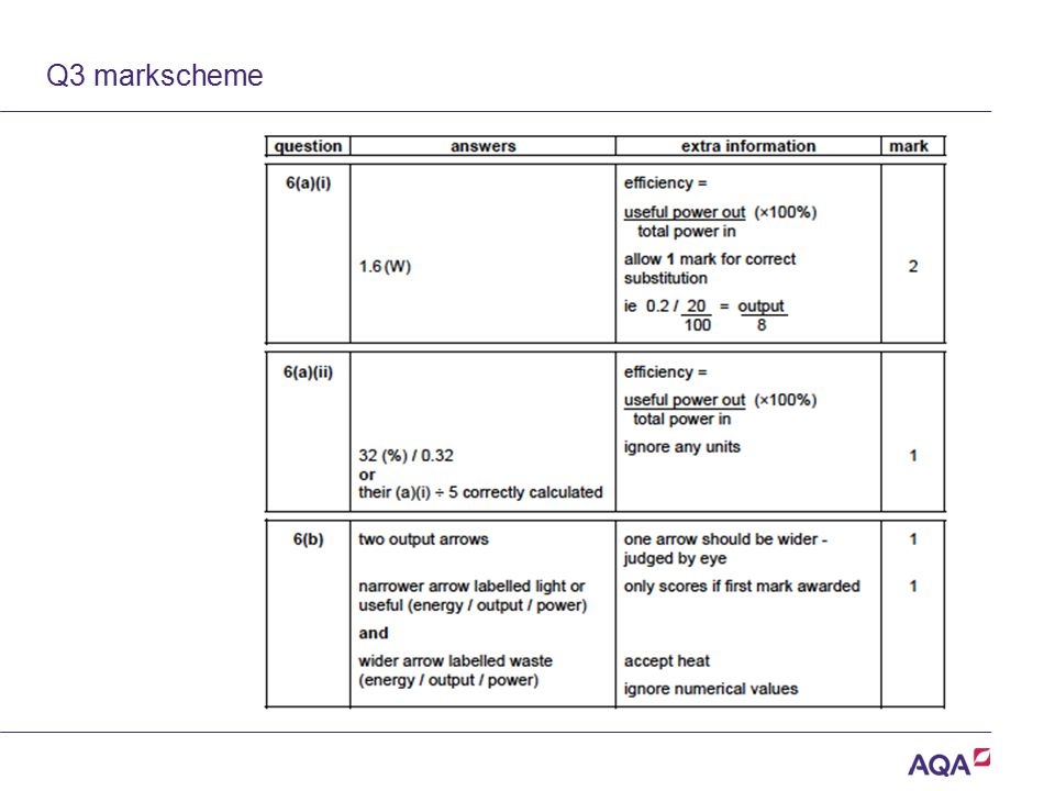 Q3 markscheme Version 2.0 Copyright © AQA and its licensors.