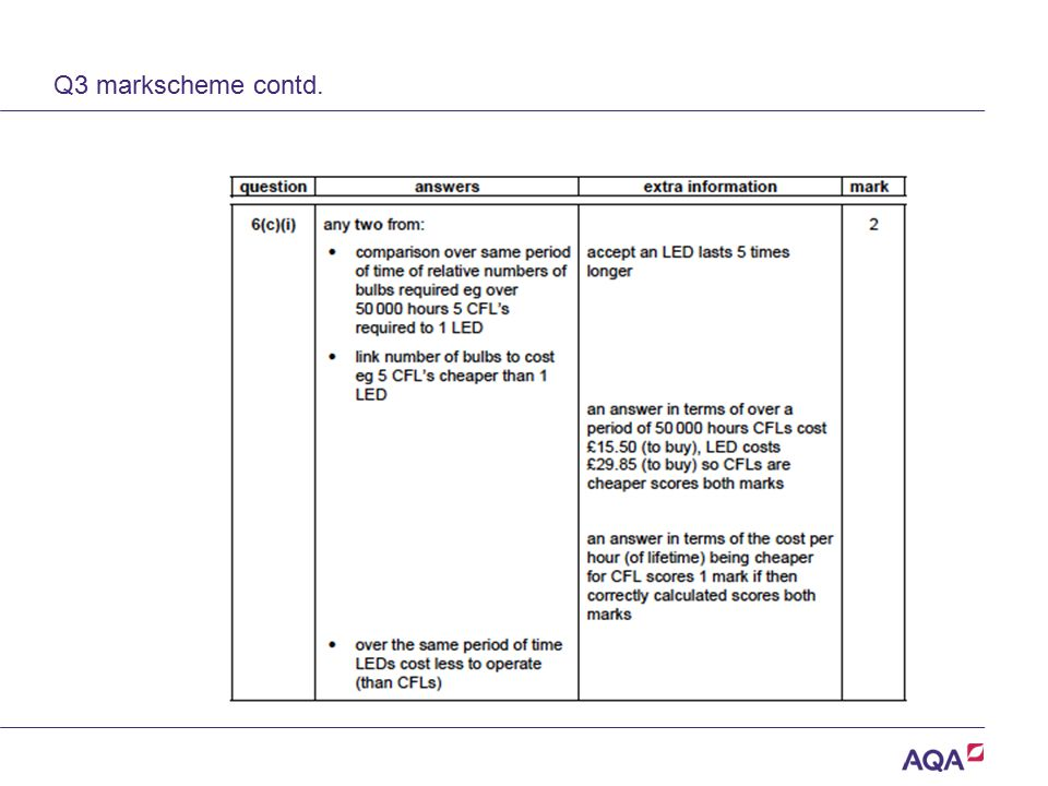 Q3 markscheme contd. Version 2.0 Copyright © AQA and its licensors.