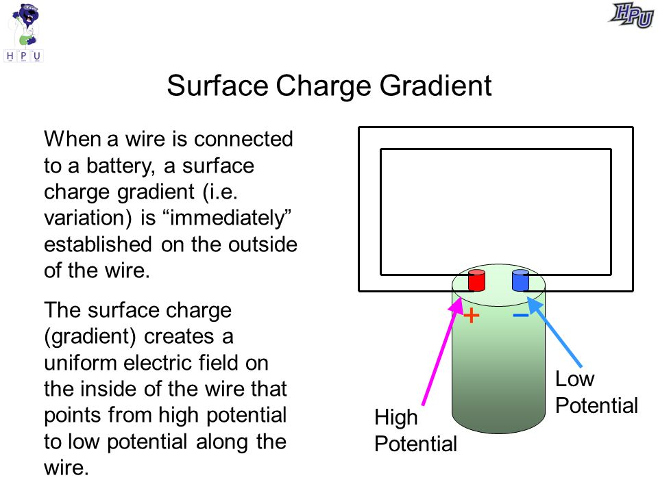 Surface Charge Gradient