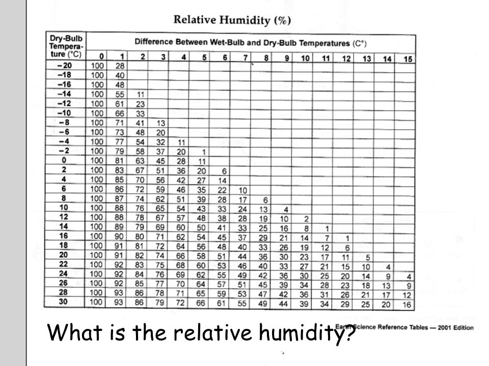 19 What Is The Relative Humidity
