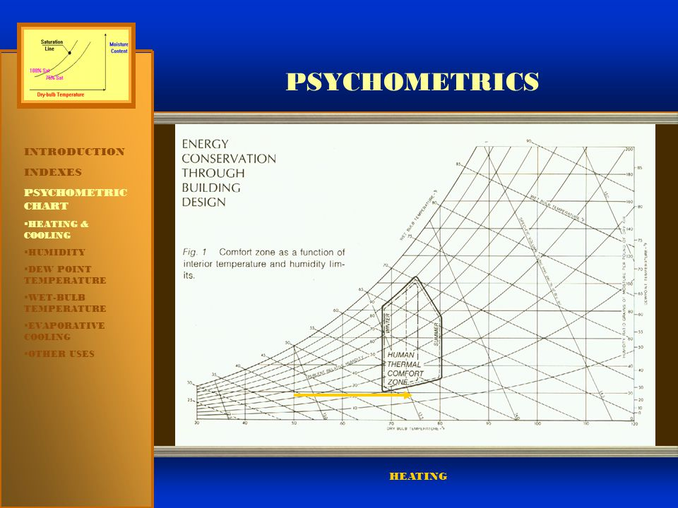 PSYCHOMETRICS INTRODUCTION INDEXES PSYCHOMETRIC CHART HEATING