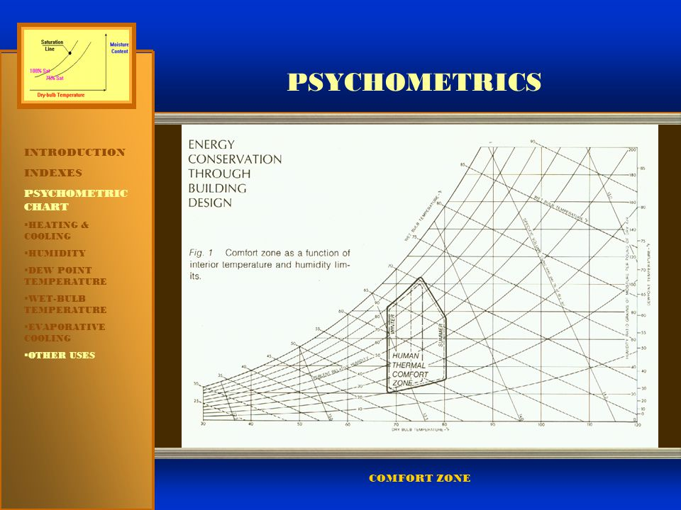PSYCHOMETRICS INTRODUCTION INDEXES PSYCHOMETRIC CHART COMFORT ZONE