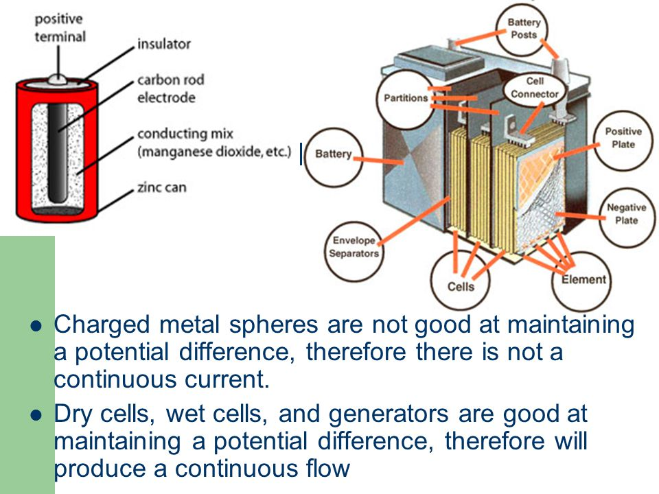 Charged metal spheres are not good at maintaining a potential difference, therefore there is not a continuous current.