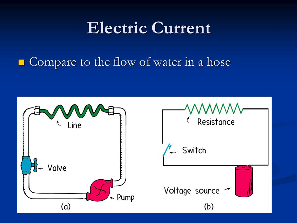Electric Current Compare to the flow of water in a hose