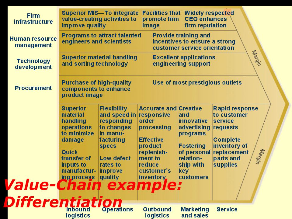 Business Level Strategy Ppt Video Online Download