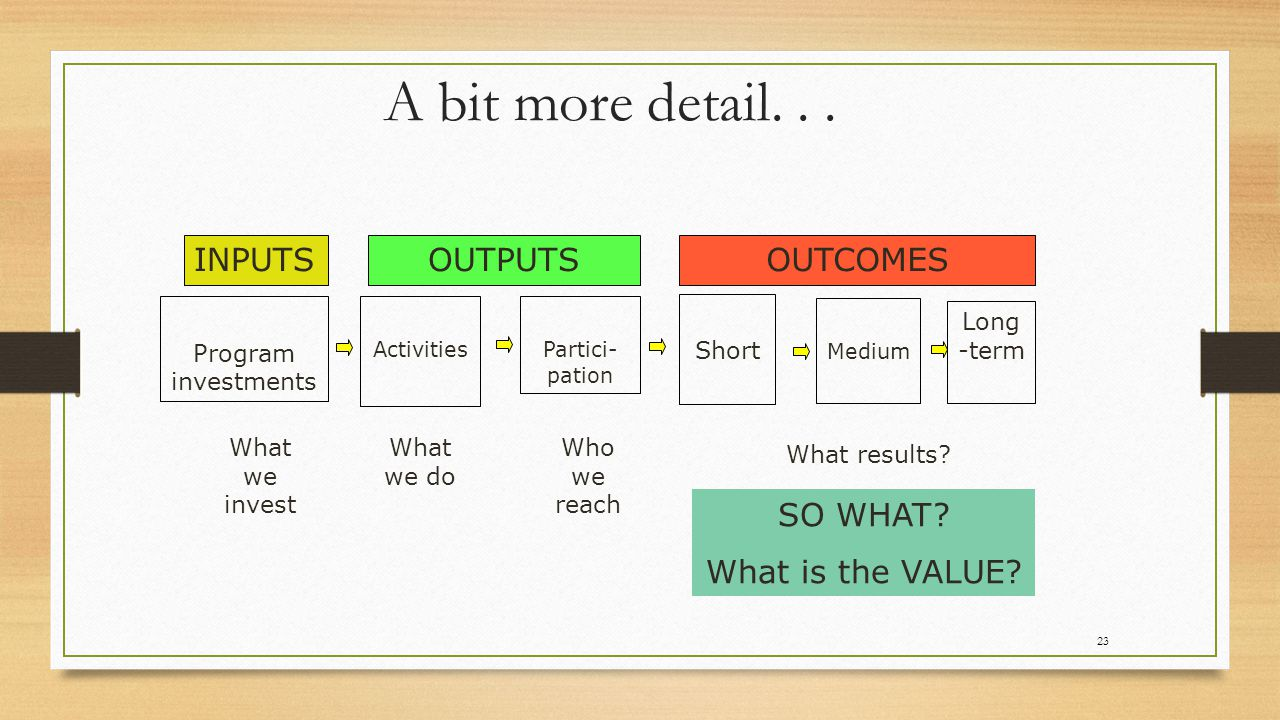 A bit more detail. . . INPUTS OUTPUTS OUTCOMES SO WHAT