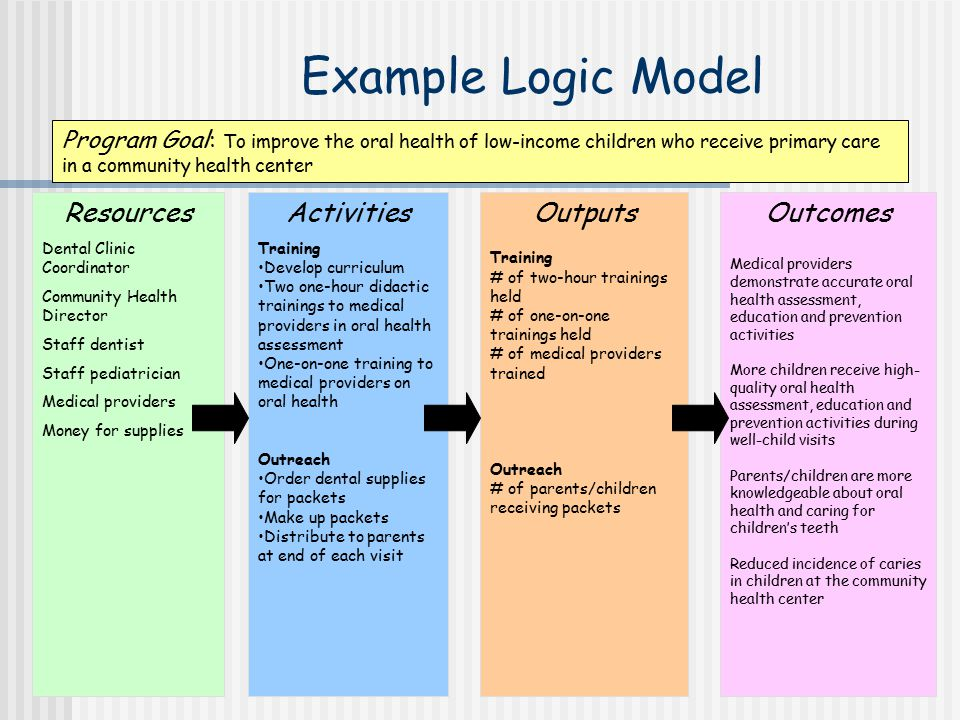 evaluation logic model template.html