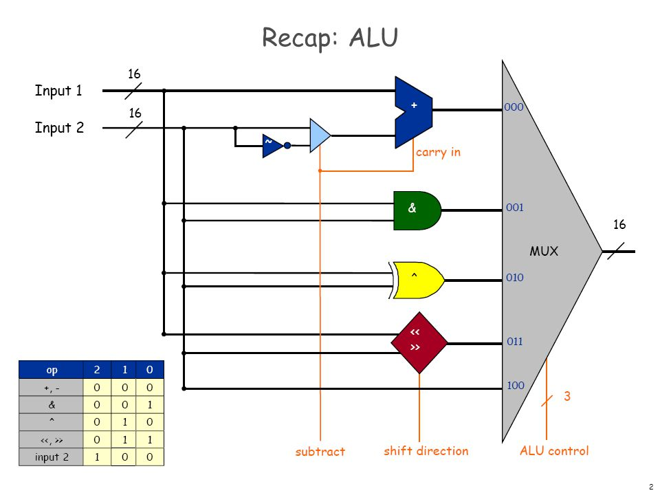 Recap: ALU Big combinational logic (16-bit bus) - ppt download