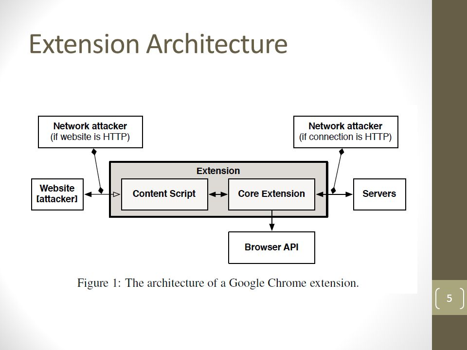 An Evaluation of the Google Chrome Extension Security