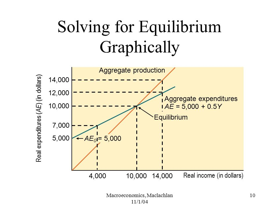 Solving for Equilibrium Graphically