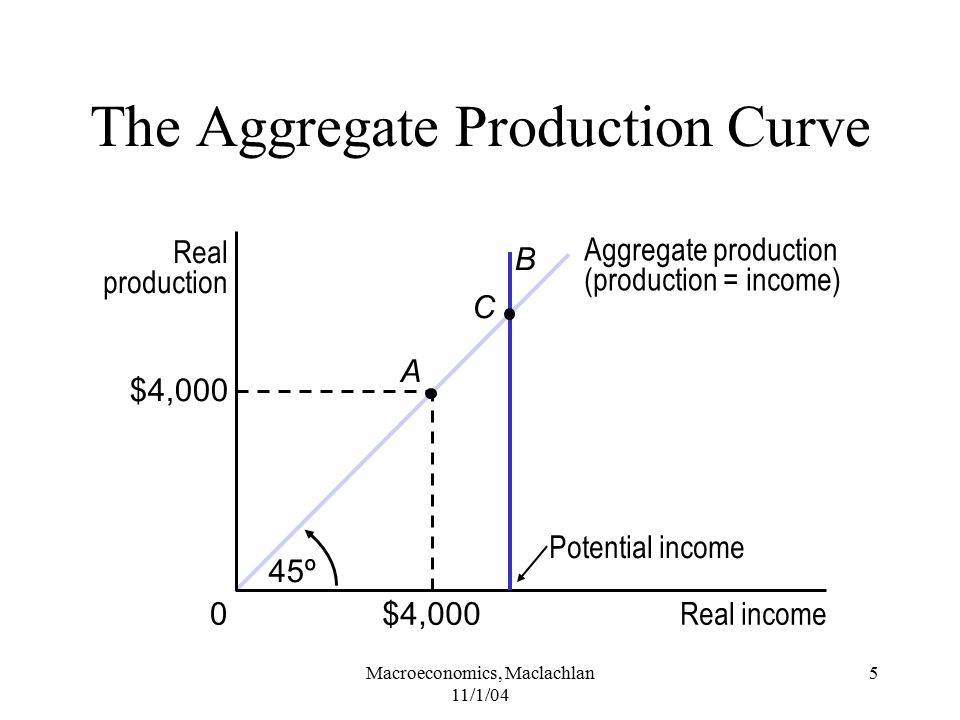 The Aggregate Production Curve