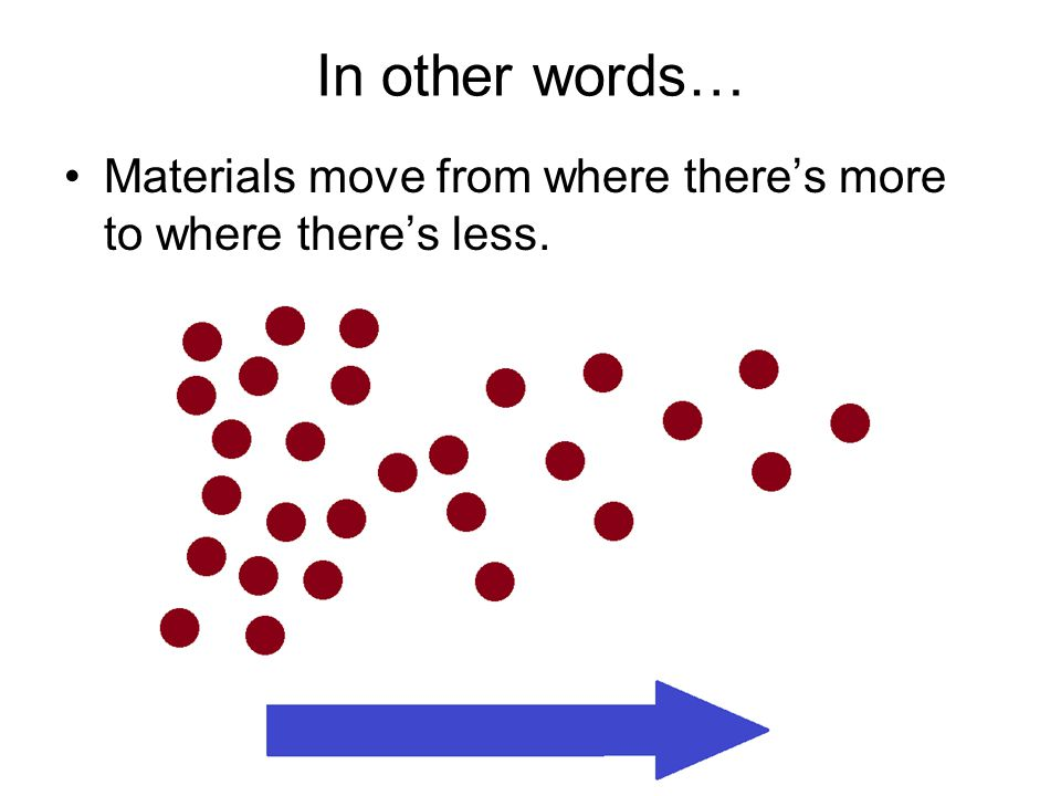 In other words… Materials move from where there's more to where there's less.