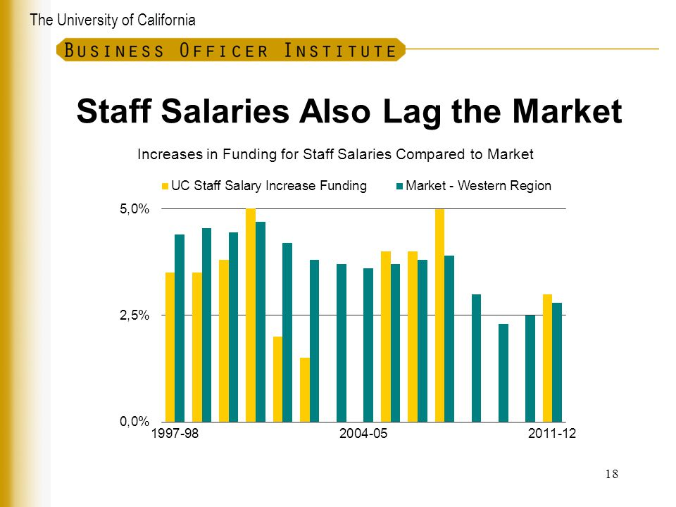 Staff Salaries Also Lag the Market