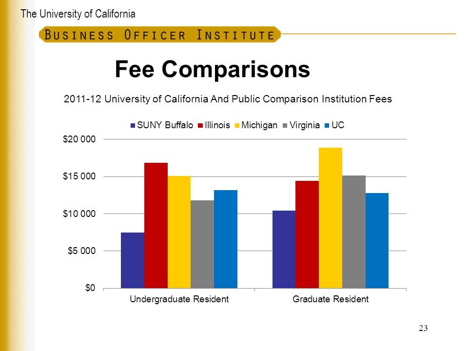 Fee Comparisons University of California And Public Comparison Institution Fees 23