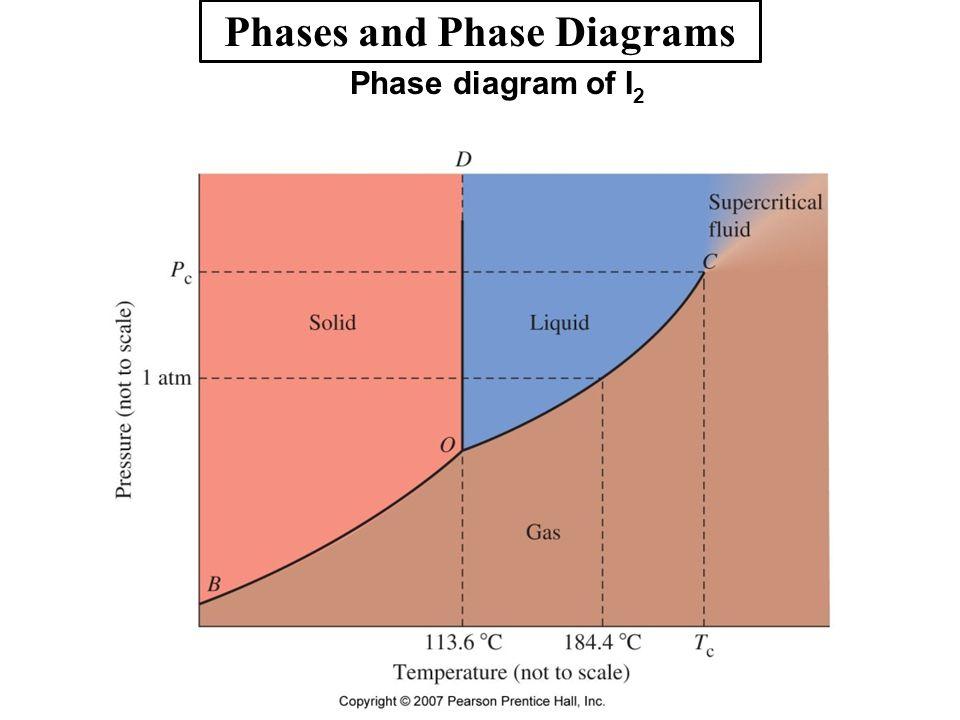 i2 phase diagram i2 phase diagram wiring diagram categories  i2 phase diagram wiring diagram