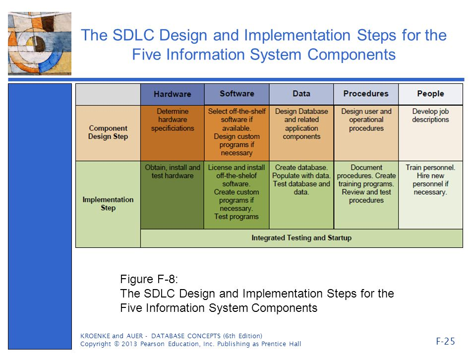 system analysis and design thesis Systems analysis and design (sad) is a broad term for describing methodologies for developing high quality information system which combines information technology, people and data to support business requirement the sad technique is not only limited to it systems and can be used to create.
