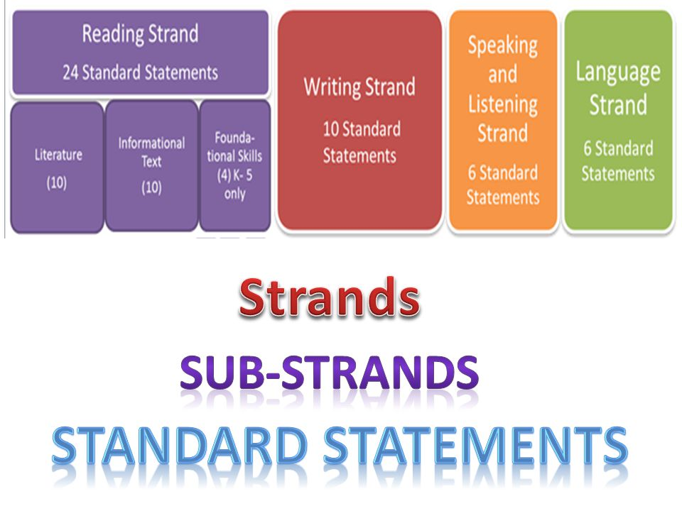 Strands Standard Statements