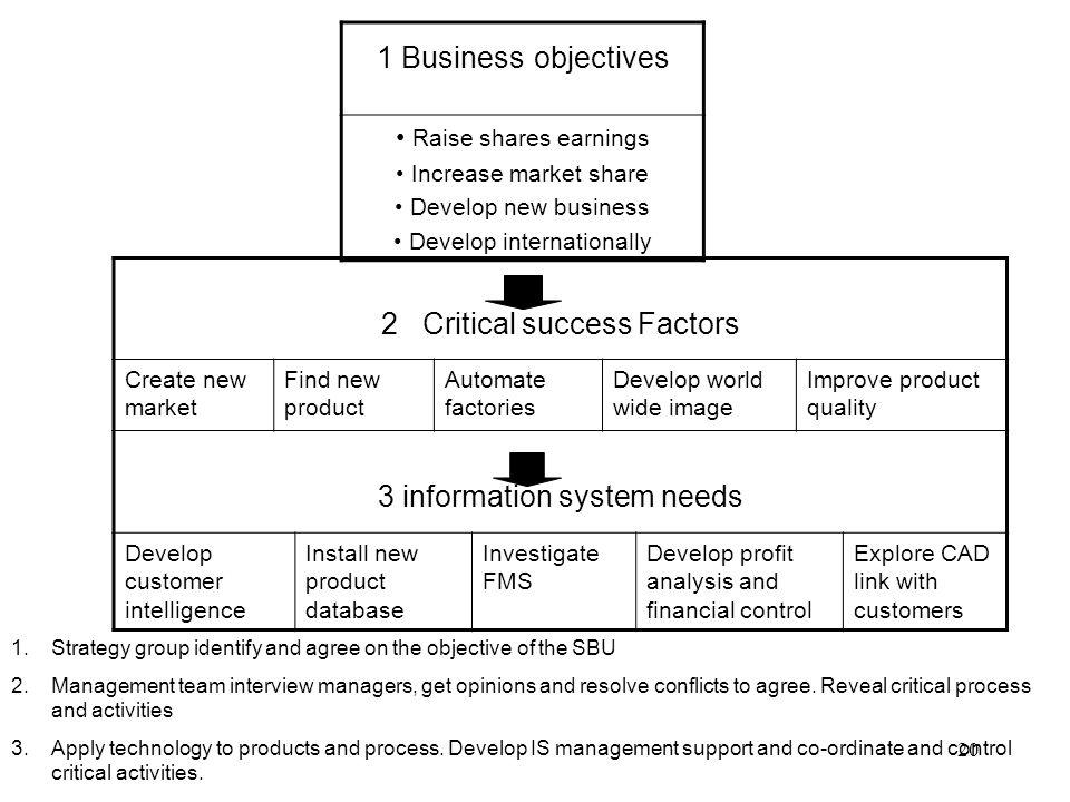 critical success factors analysis ppt download